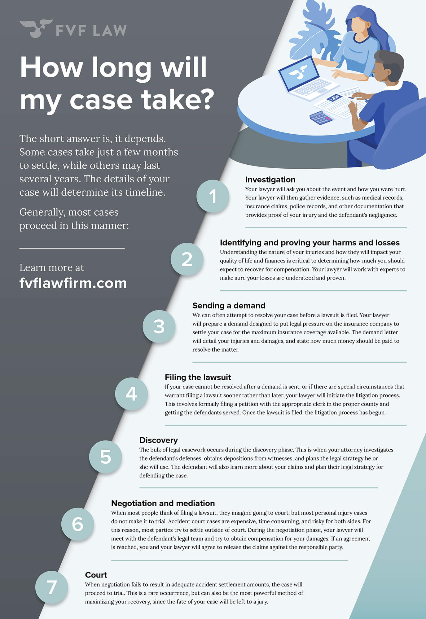 How long will my personal injury law case take?